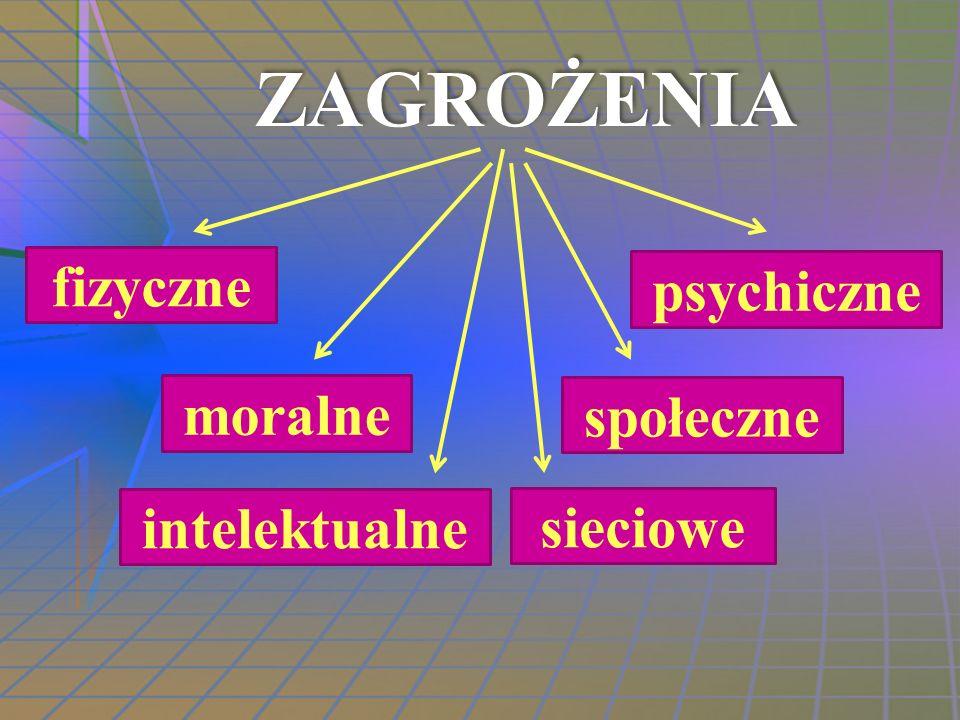 ZAGROŻENIA fizyczne psychiczne moralne społeczne intelektualne