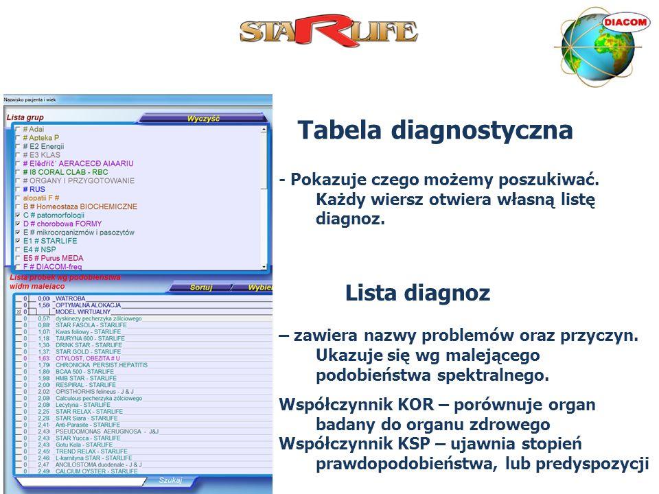 Tabela diagnostyczna Lista diagnoz