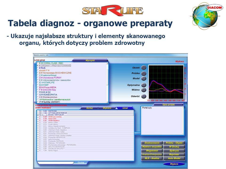 Tabela diagnoz - organowe preparaty
