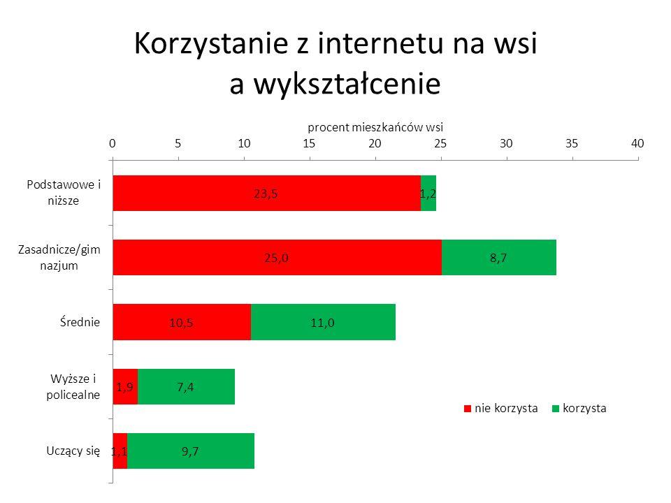 Korzystanie z internetu na wsi a wykształcenie