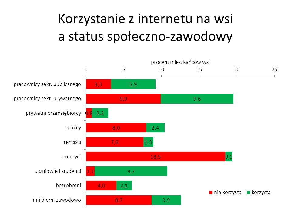 Korzystanie z internetu na wsi a status społeczno-zawodowy