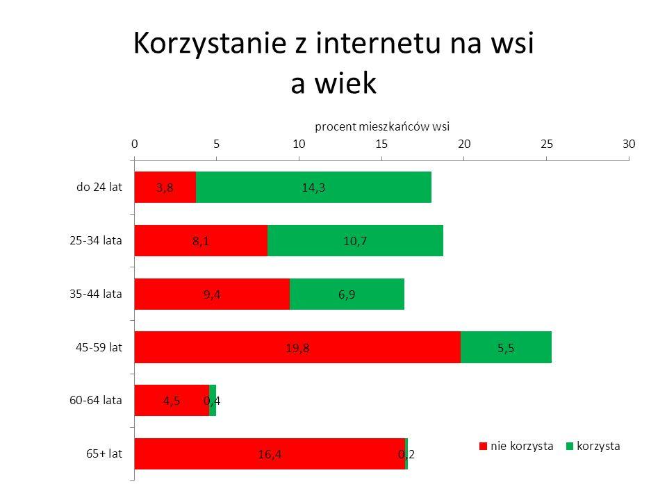 Korzystanie z internetu na wsi a wiek