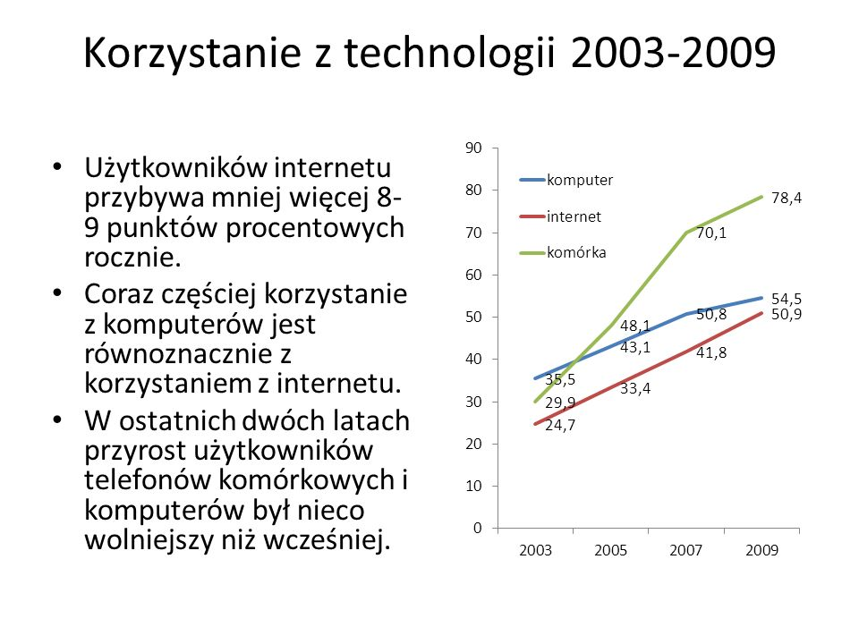 Korzystanie z technologii 2003-2009