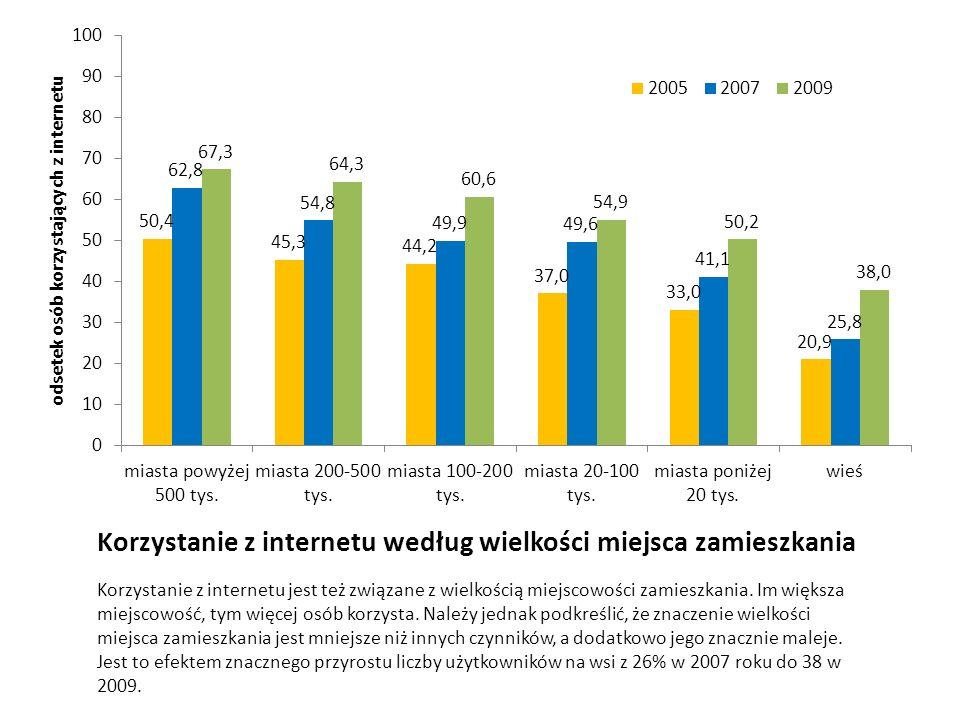 Korzystanie z internetu według wielkości miejsca zamieszkania