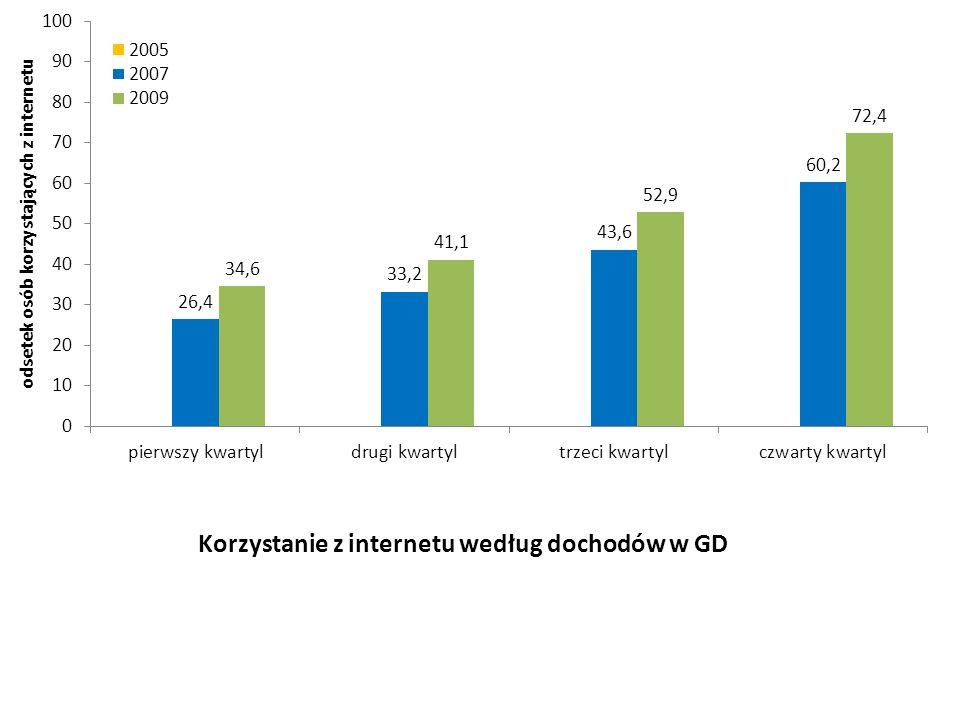 Korzystanie z internetu według dochodów w GD