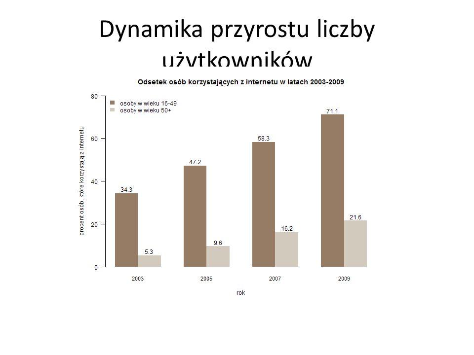 Dynamika przyrostu liczby użytkowników