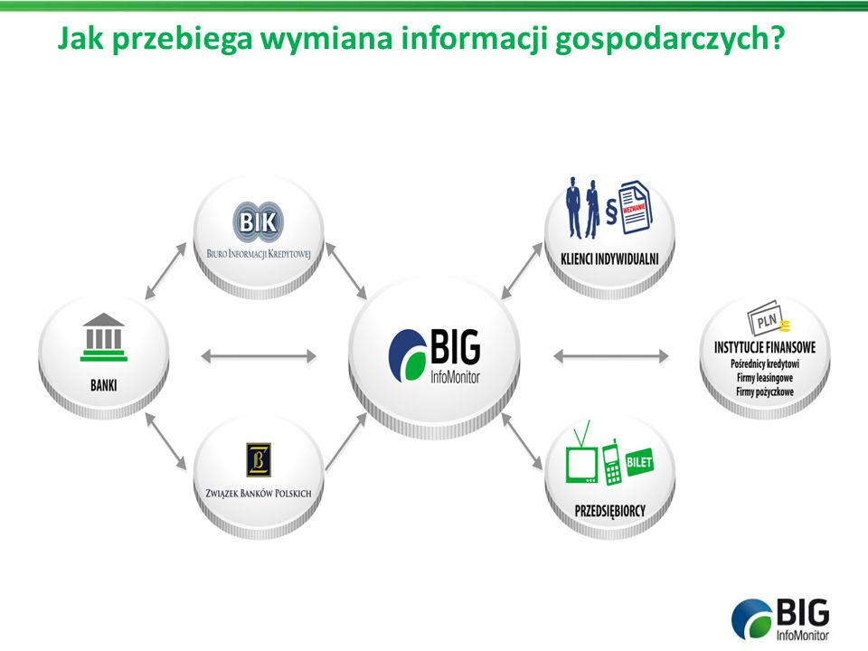 Jak przebiega wymiana informacji gospodarczych