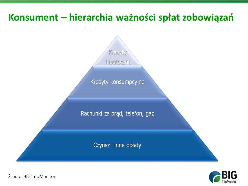Konsument – hierarchia ważności spłat zobowiązań