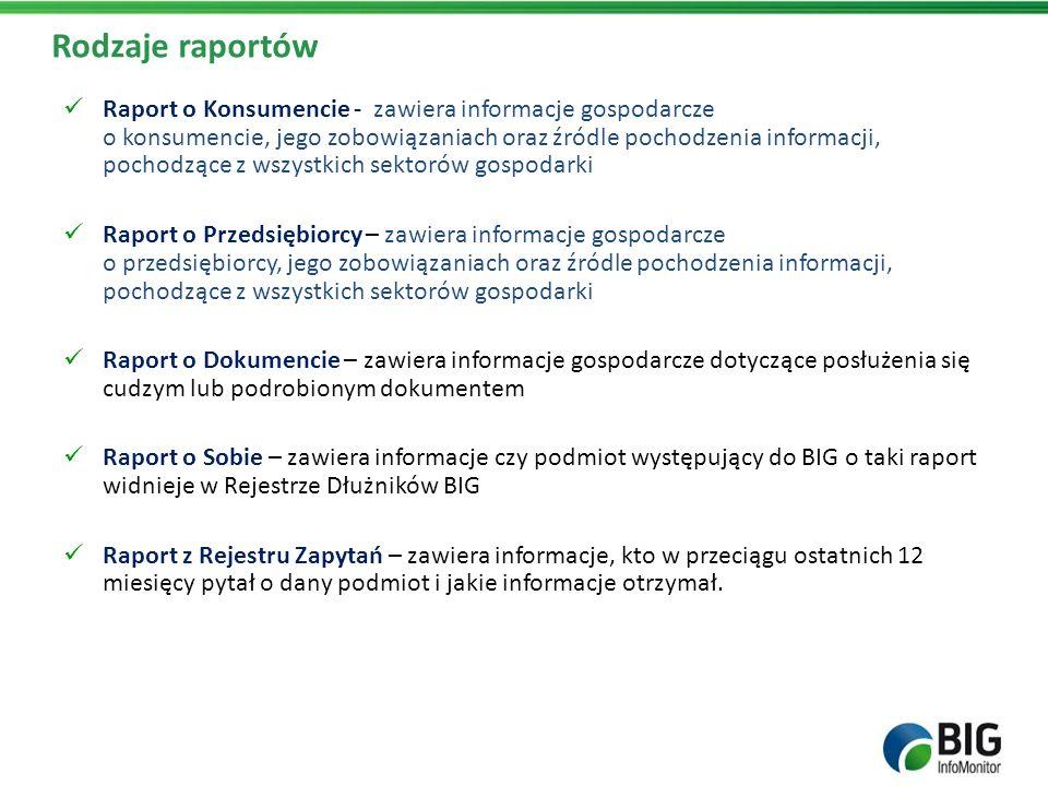 Rodzaje raportów