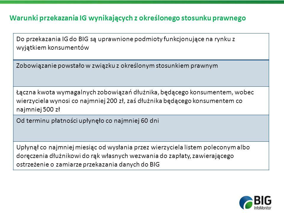 Warunki przekazania IG wynikających z określonego stosunku prawnego