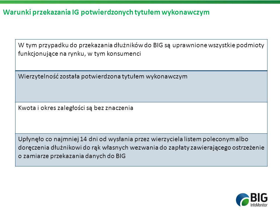 Warunki przekazania IG potwierdzonych tytułem wykonawczym