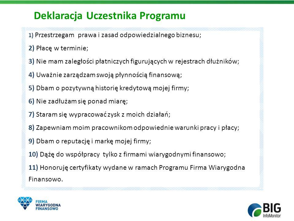 Deklaracja Uczestnika Programu