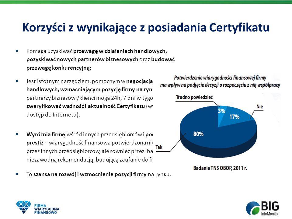 Korzyści z wynikające z posiadania Certyfikatu