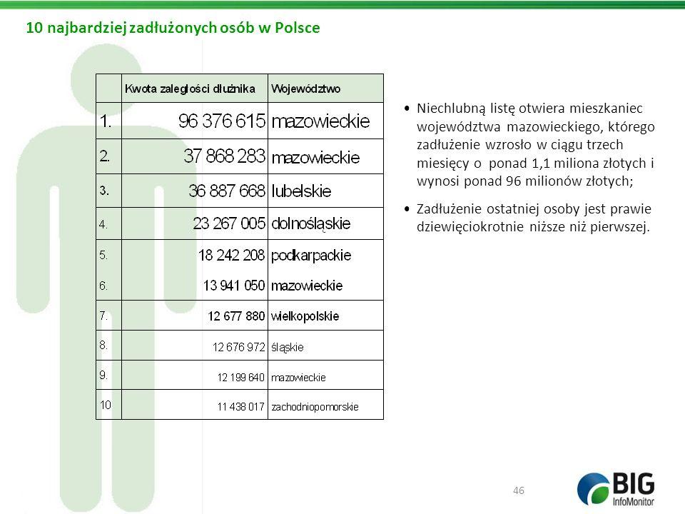 10 najbardziej zadłużonych osób w Polsce