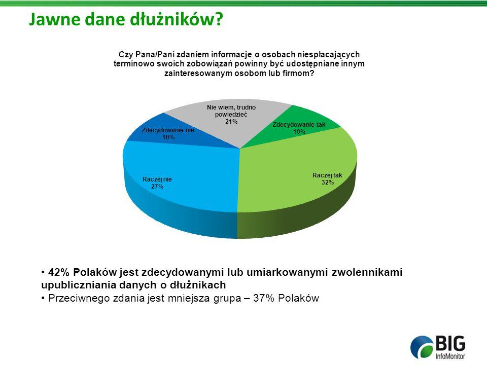 Jawne dane dłużników 42% Polaków jest zdecydowanymi lub umiarkowanymi zwolennikami upubliczniania danych o dłużnikach.