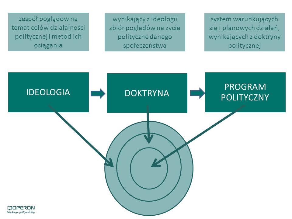 PROGRAM POLITYCZNY IDEOLOGIA DOKTRYNA
