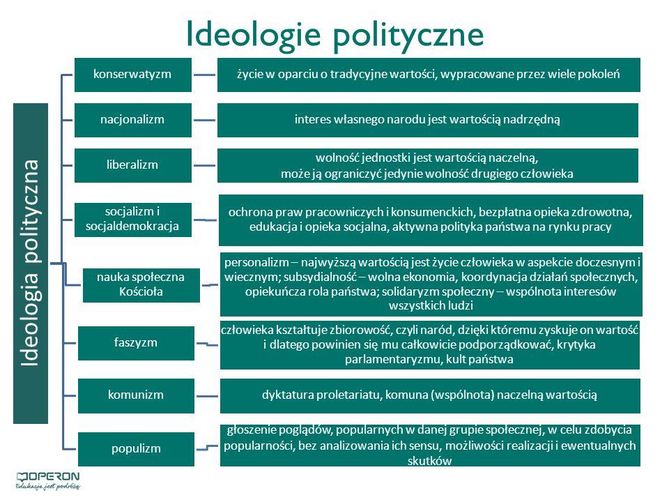 Ideologie polityczne Ideologia polityczna konserwatyzm