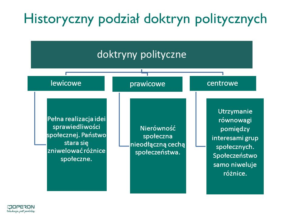 Historyczny podział doktryn politycznych
