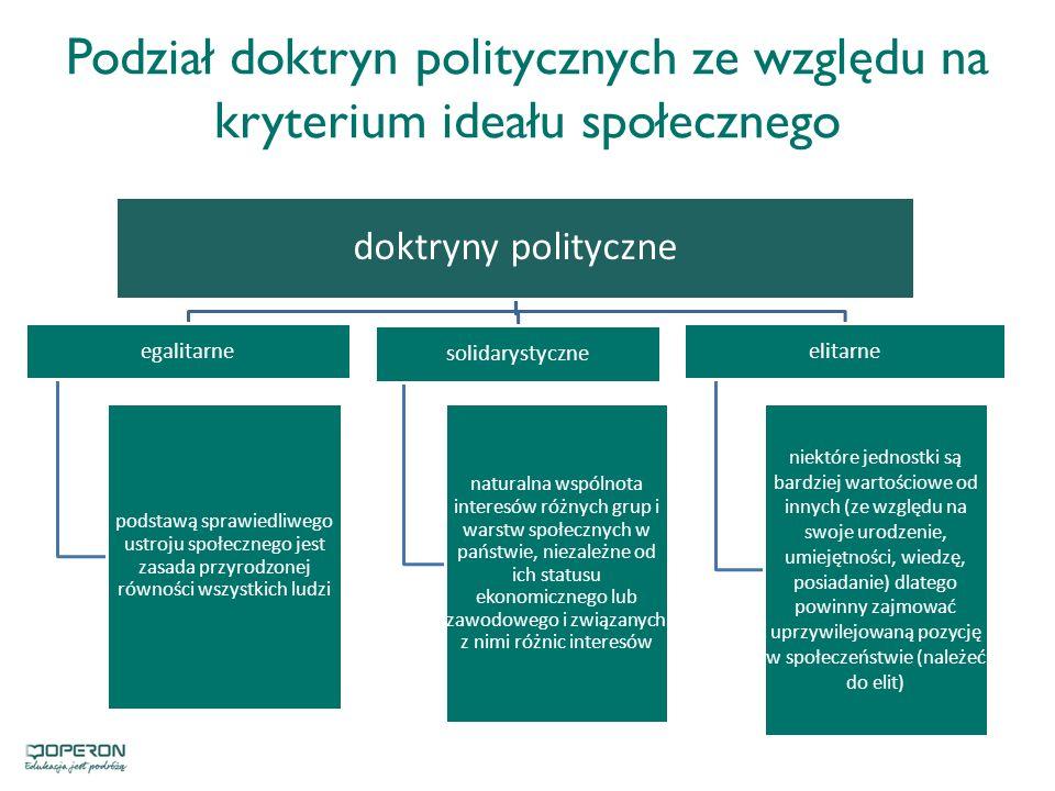 Podział doktryn politycznych ze względu na kryterium ideału społecznego