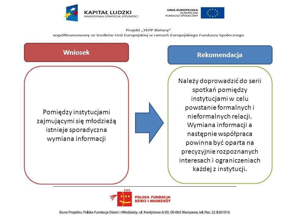 Wniosek Rekomendacja. Pomiędzy instytucjami zajmującymi się młodzieżą istnieje sporadyczna wymiana informacji.