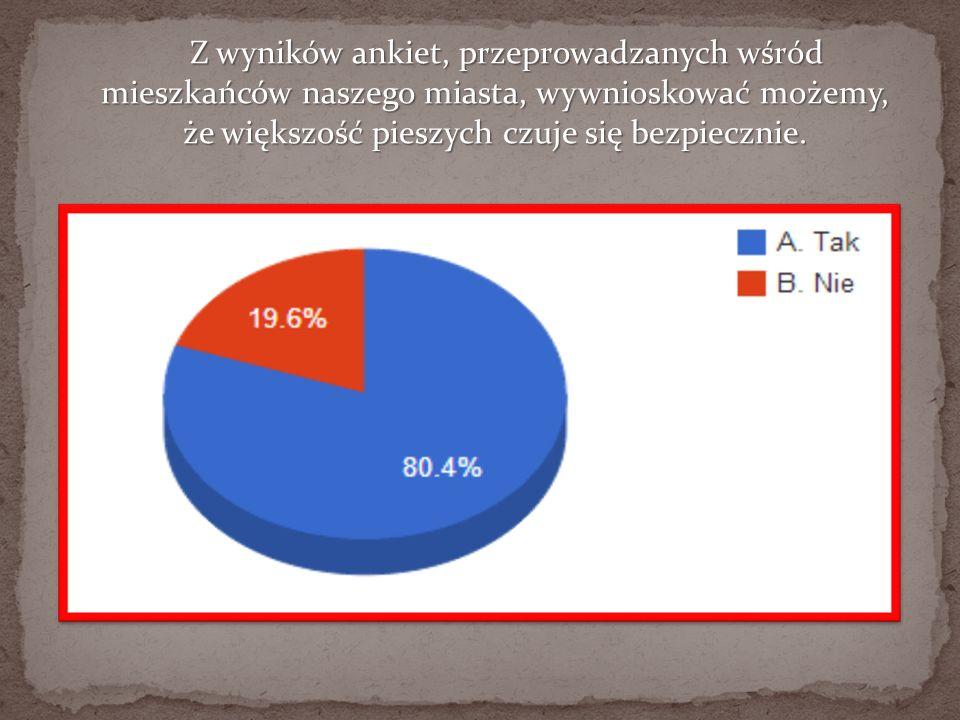 Z wyników ankiet, przeprowadzanych wśród mieszkańców naszego miasta, wywnioskować możemy, że większość pieszych czuje się bezpiecznie.