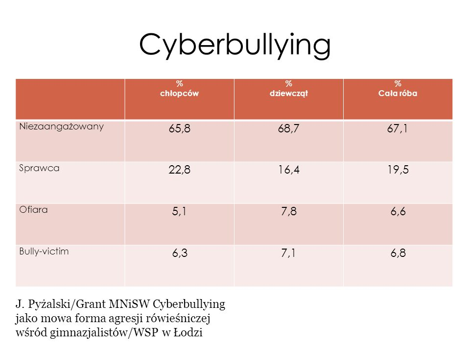 Cyberbullying % chłopców. dziewcząt. Cała róba. Niezaangażowany. 65,8. 68,7. 67,1. Sprawca.