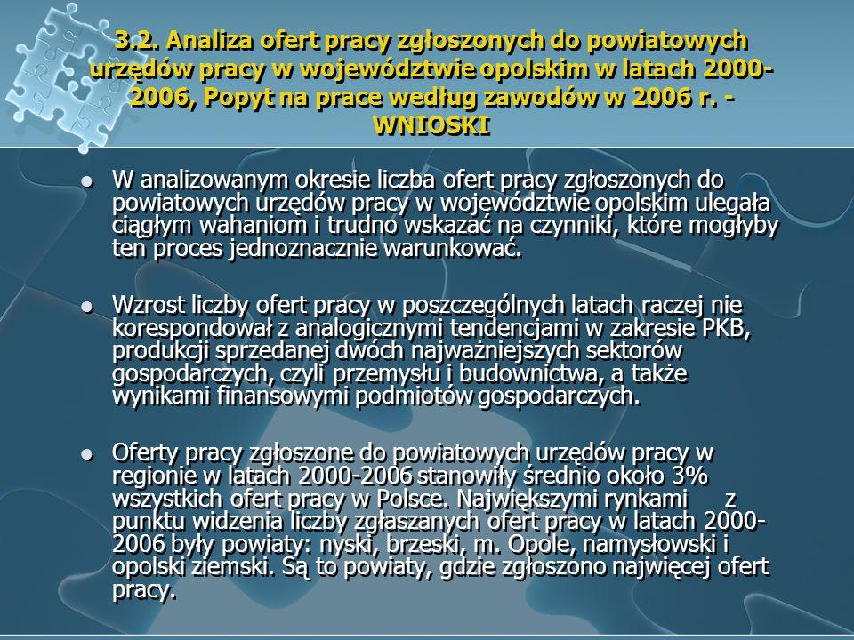 3.2. Analiza ofert pracy zgłoszonych do powiatowych urzędów pracy w województwie opolskim w latach 2000-2006, Popyt na prace według zawodów w 2006 r. - WNIOSKI
