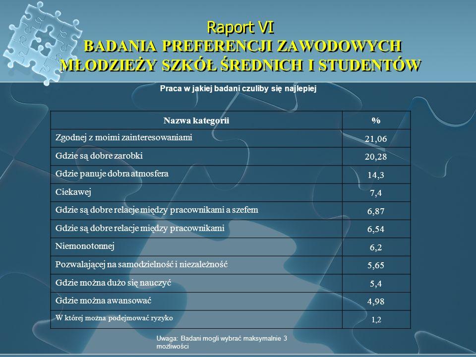 Raport VI BADANIA PREFERENCJI ZAWODOWYCH MŁODZIEŻY SZKÓŁ ŚREDNICH I STUDENTÓW