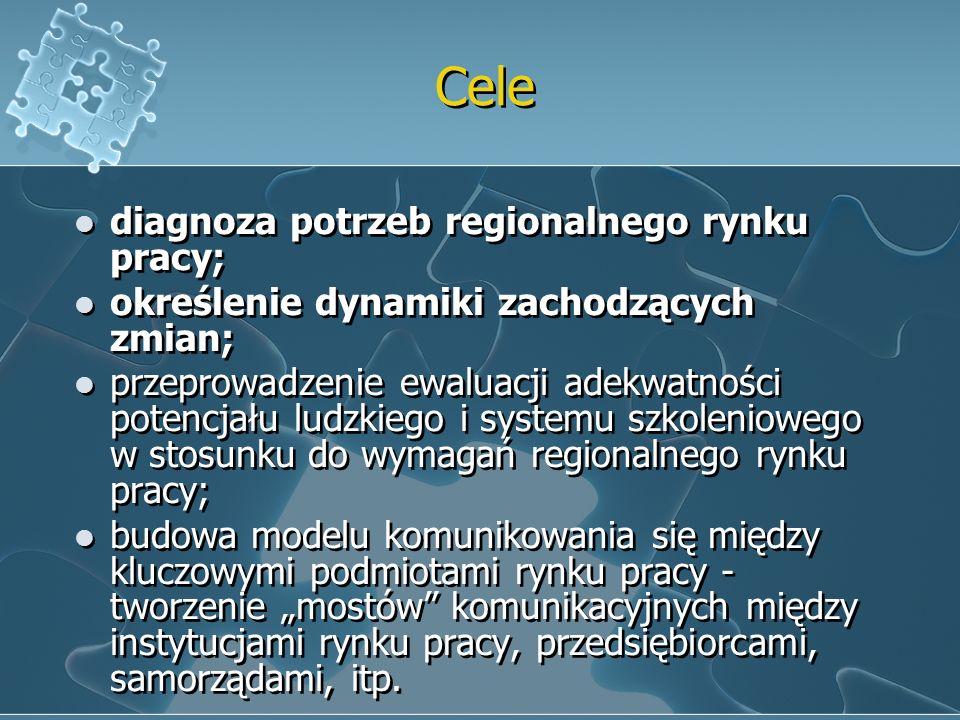 Cele diagnoza potrzeb regionalnego rynku pracy;
