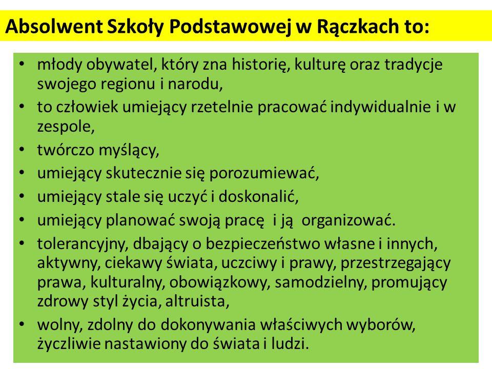 Absolwent Szkoły Podstawowej w Rączkach to: