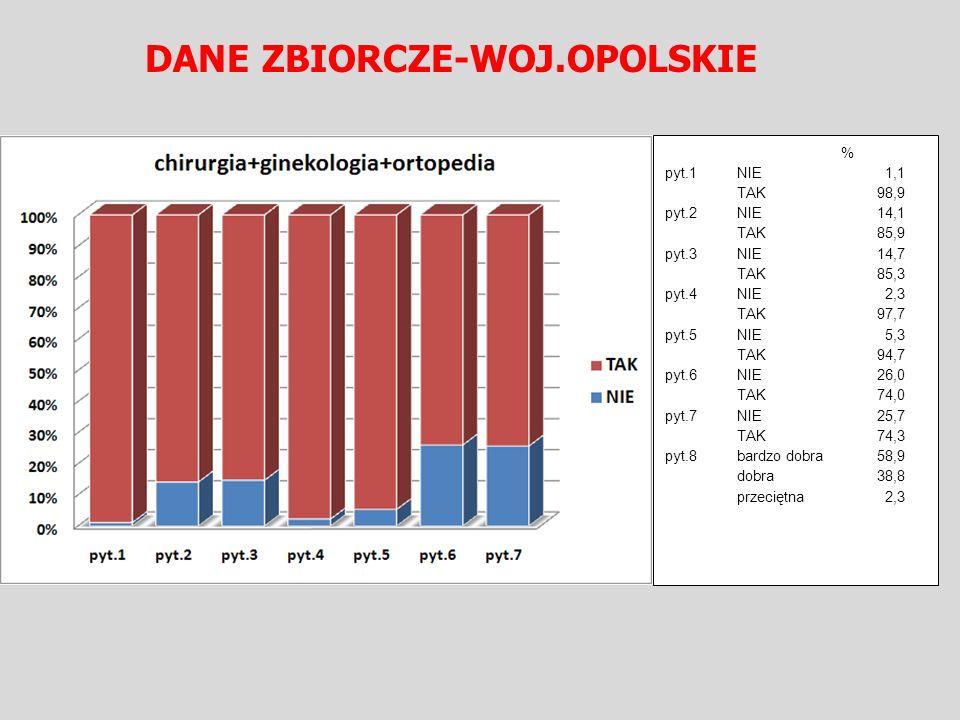 DANE ZBIORCZE-WOJ.OPOLSKIE