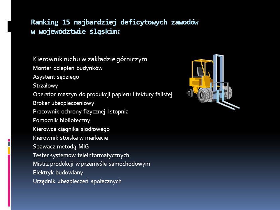 Ranking 15 najbardziej deficytowych zawodów w województwie śląskim: