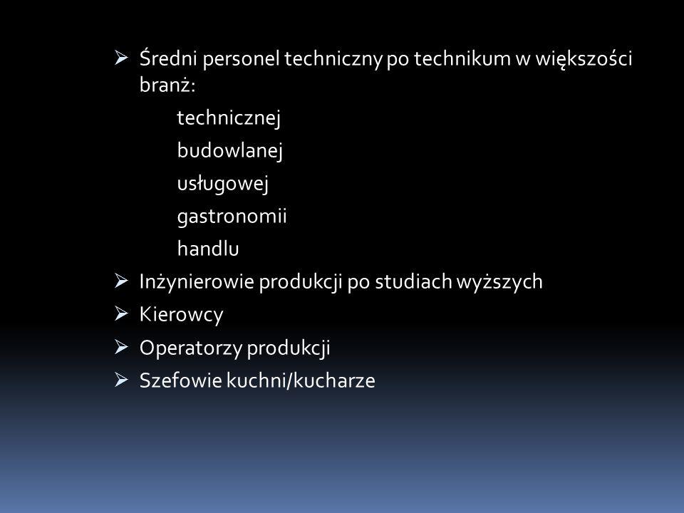 Średni personel techniczny po technikum w większości branż:
