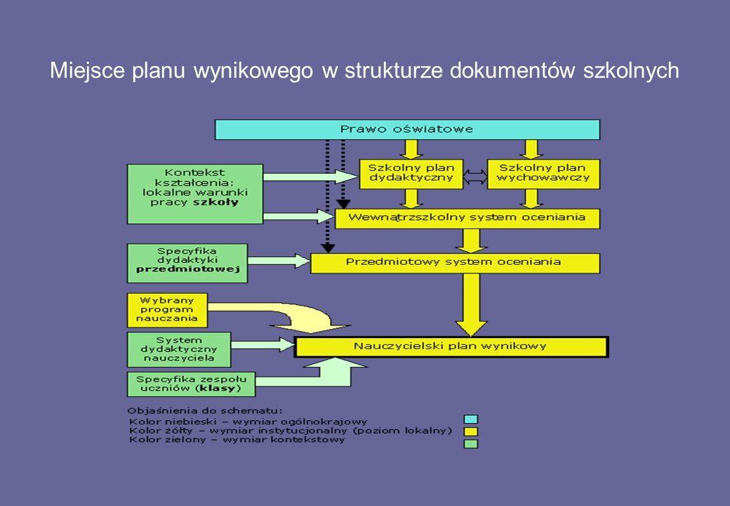 Miejsce planu wynikowego w strukturze dokumentów szkolnych