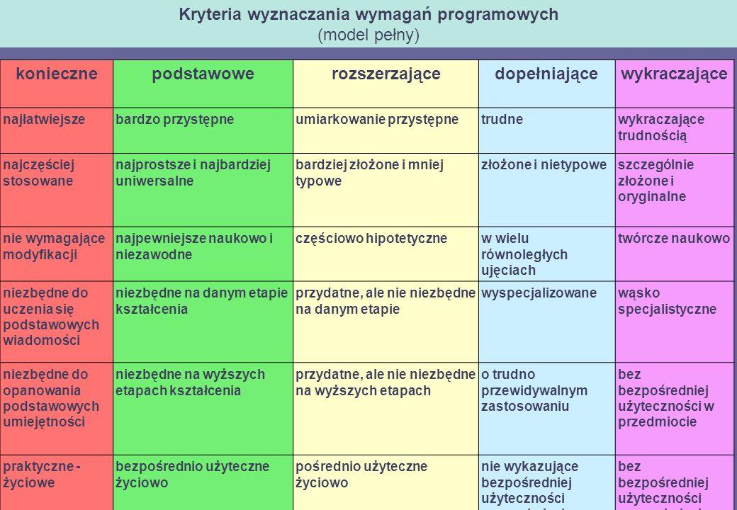 Kryteria wyznaczania wymagań programowych (model pełny)