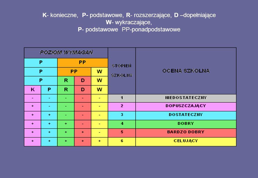 K- konieczne, P- podstawowe, R- rozszerzające, D –dopełniające W- wykraczające, P- podstawowe PP-ponadpodstawowe