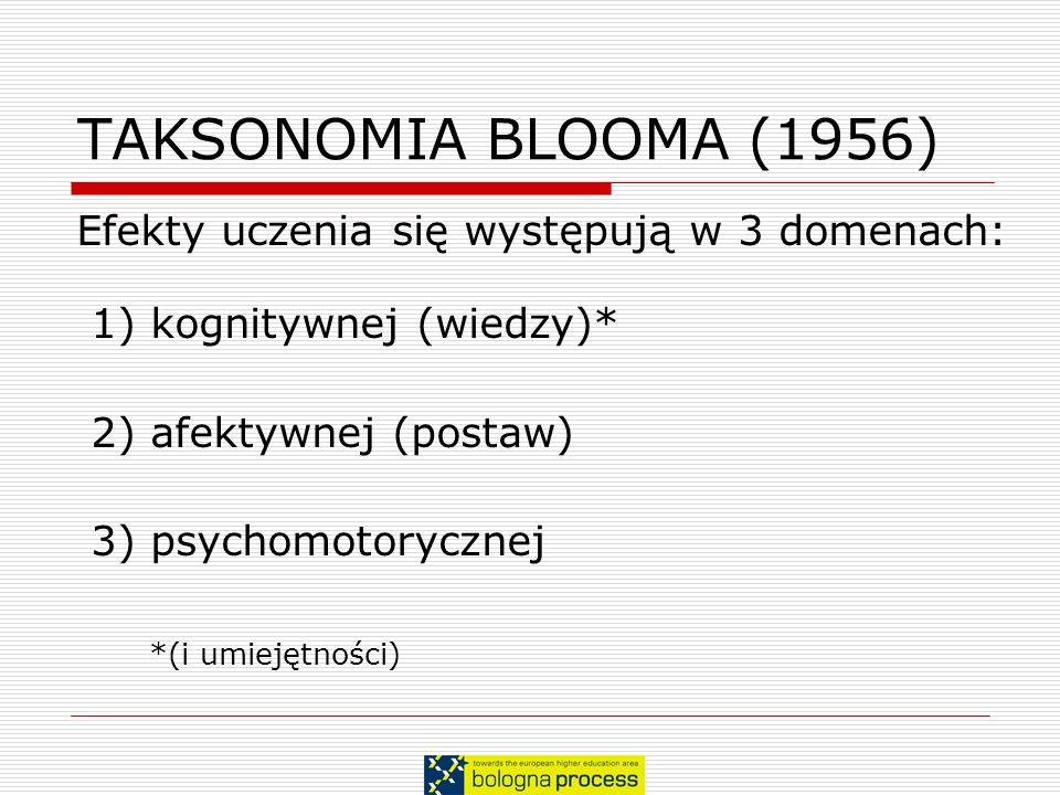 TAKSONOMIA BLOOMA (1956) Efekty uczenia się występują w 3 domenach: