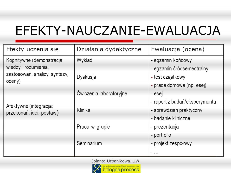 EFEKTY-NAUCZANIE-EWALUACJA