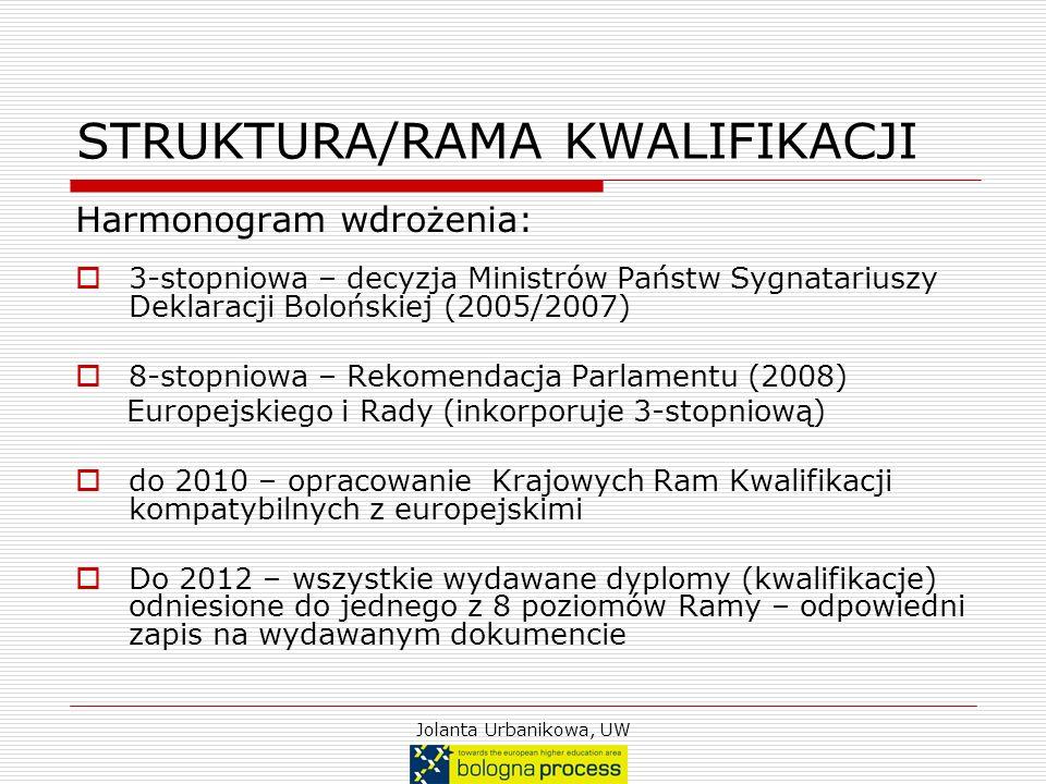 STRUKTURA/RAMA KWALIFIKACJI