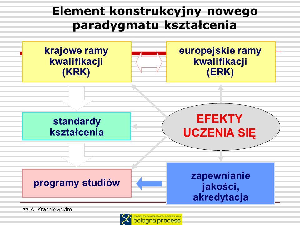 Element konstrukcyjny nowego paradygmatu kształcenia