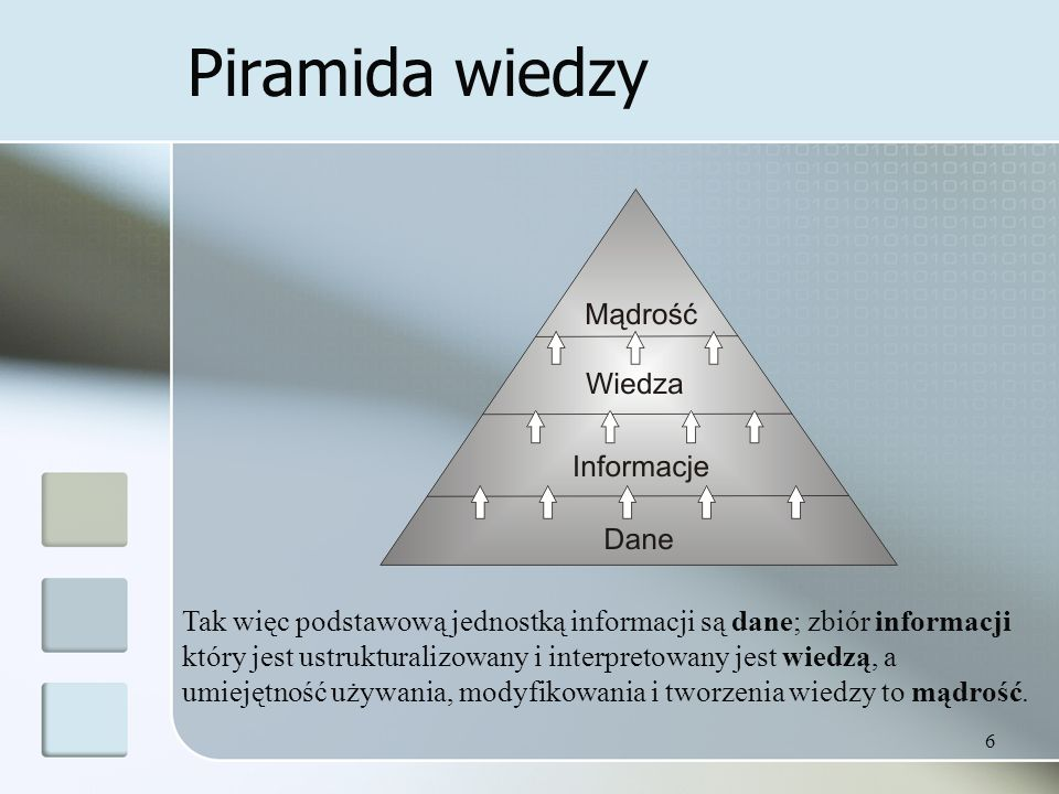 Piramida wiedzy
