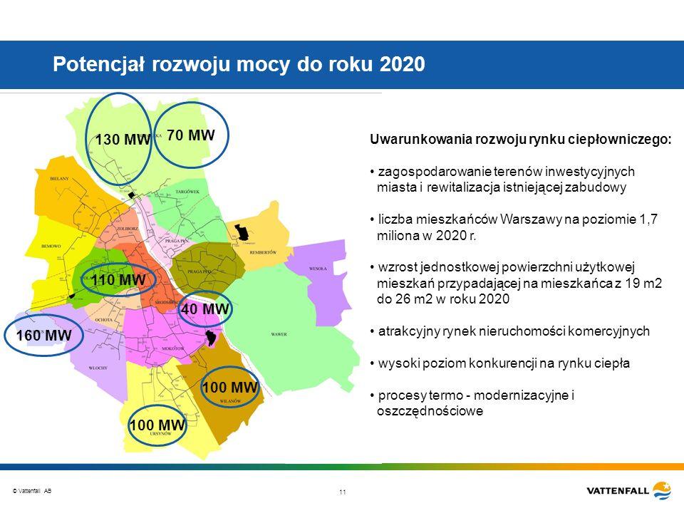 Potencjał rozwoju mocy do roku 2020
