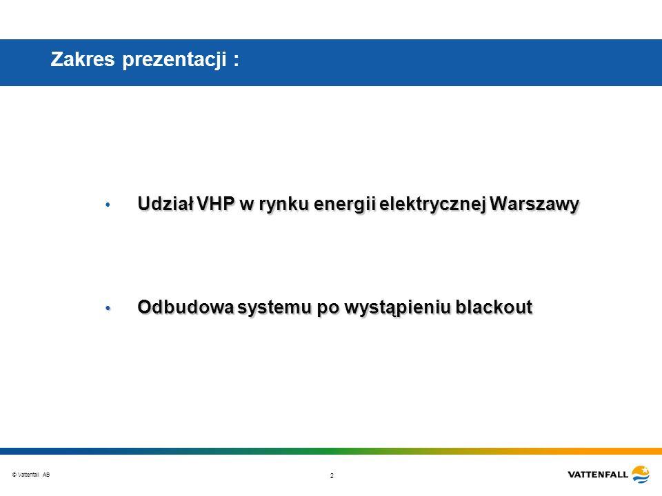 Zakres prezentacji : Udział VHP w rynku energii elektrycznej Warszawy