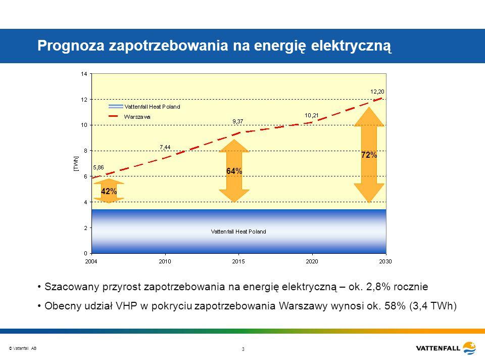 Prognoza zapotrzebowania na energię elektryczną