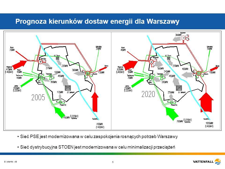 Prognoza kierunków dostaw energii dla Warszawy