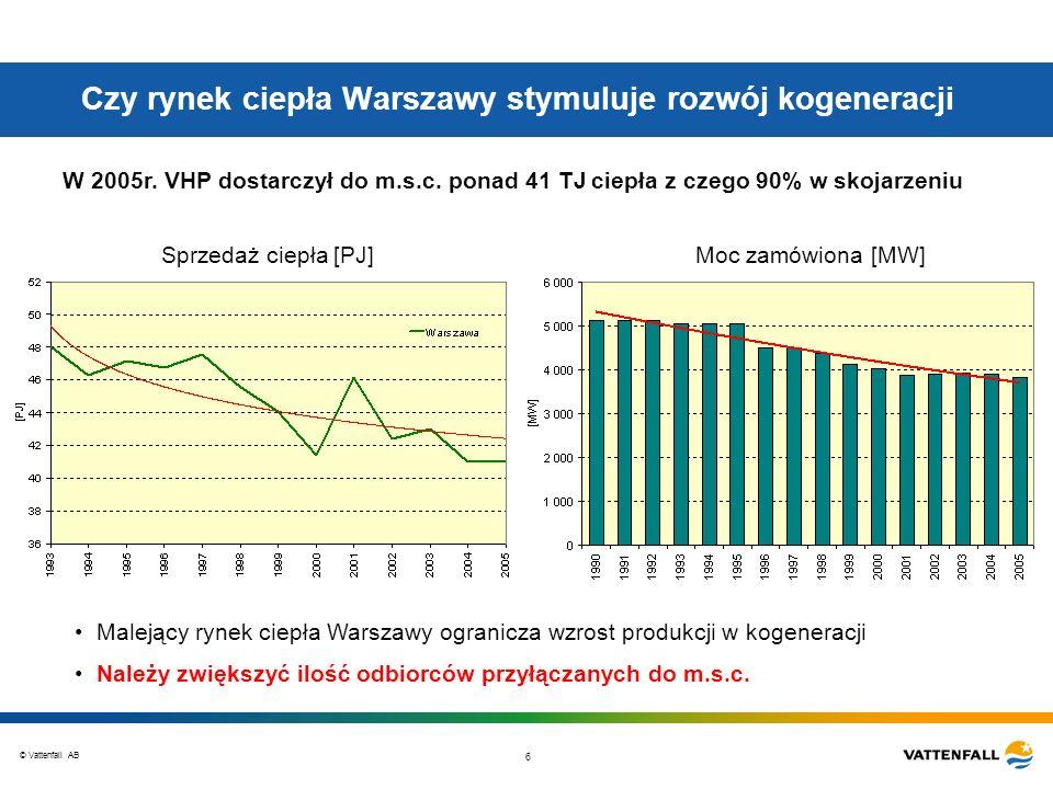 Czy rynek ciepła Warszawy stymuluje rozwój kogeneracji