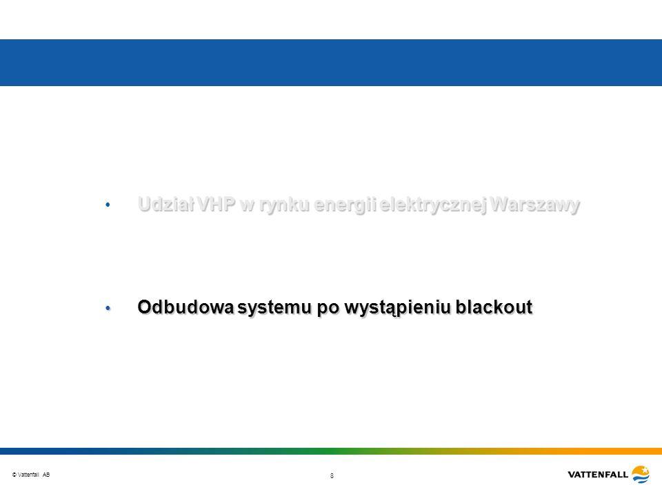 Udział VHP w rynku energii elektrycznej Warszawy