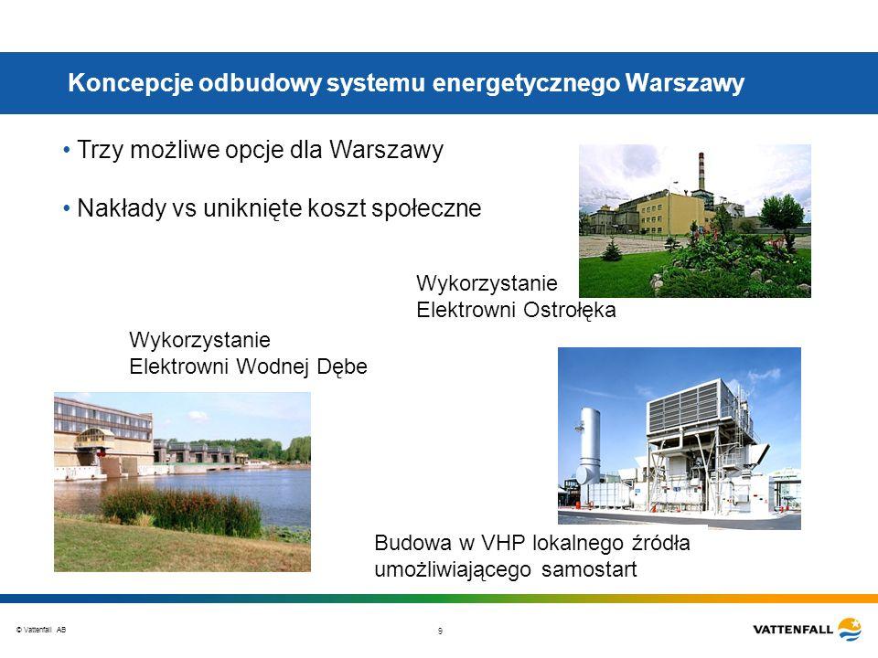 Koncepcje odbudowy systemu energetycznego Warszawy