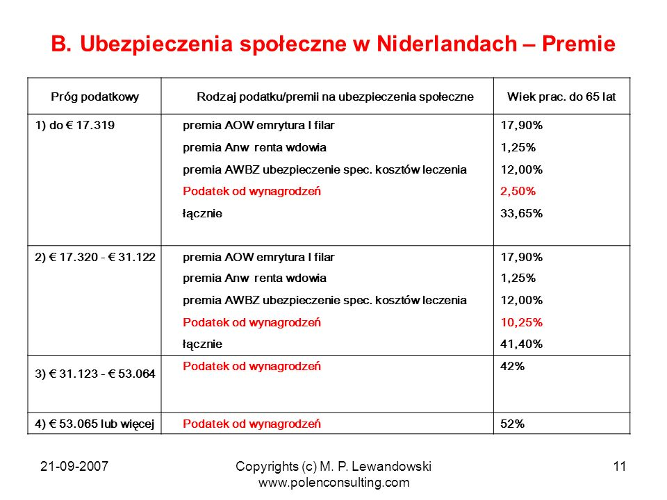 B. Ubezpieczenia społeczne w Niderlandach – Premie