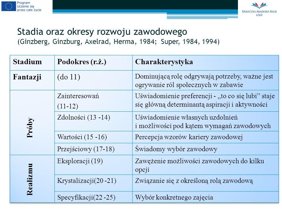 Stadia oraz okresy rozwoju zawodowego (Ginzberg, Ginzburg, Axelrad, Herma, 1984; Super, 1984, 1994)